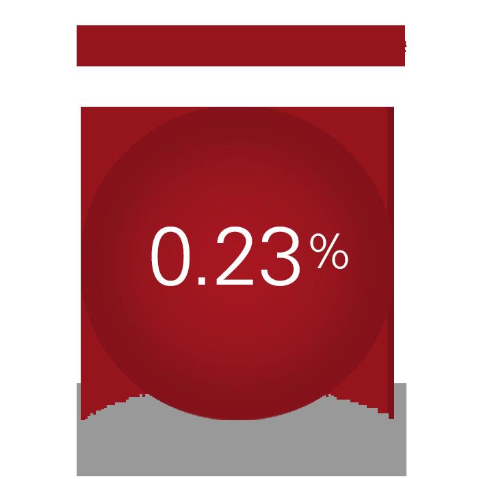 Management fee 23 bps
