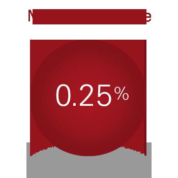 Management fee 25 bps