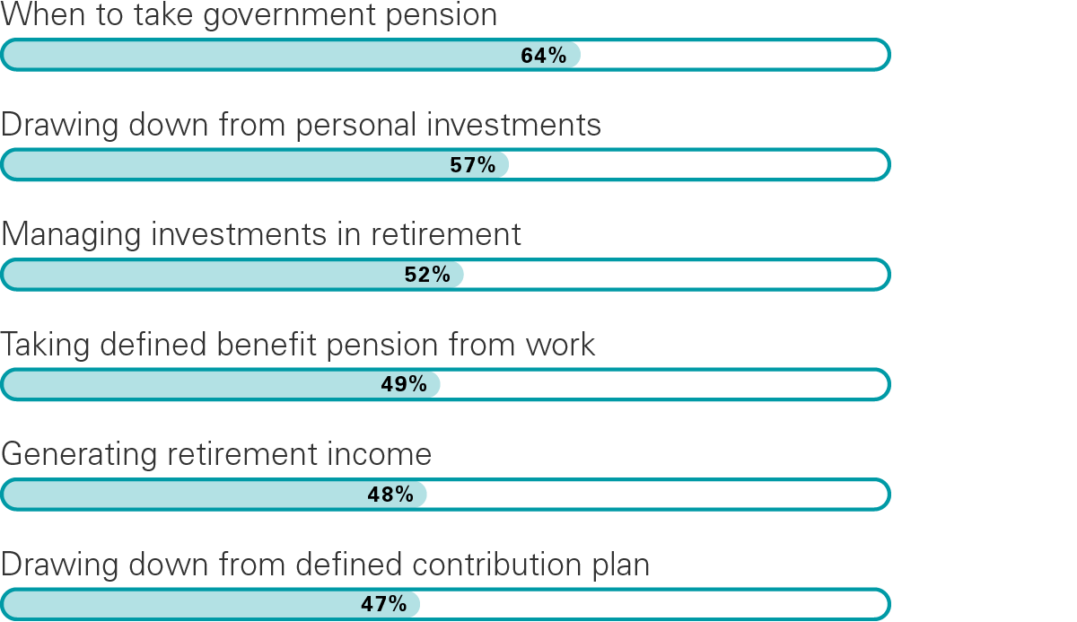 Incidence of retirement income planning