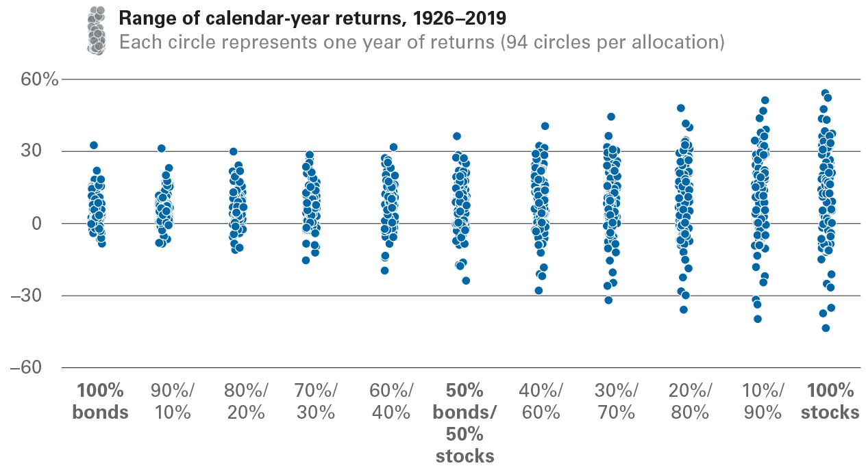 The ranges of an investor's returns tend to widen as more stocks are added to a portfolio. We examined the calendar-year returns between 1926 and 2019 for 11 hypothetical portfolios---book-ended by a 100-percent investment-grade bond portfolio and a 100-percent large-cap U.S. stock portfolio and including in between nine mixes of stocks and bonds, with each mix varying by 10 percentage points of stocks and bonds. The results include notably narrower bands of returns and fewer negative returns for bond-heavy portfolios but also smaller average returns.