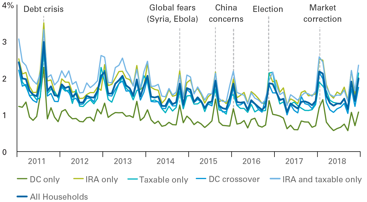 Trading in Vanguard IRAs, taxable accounts, and defined-contribution retirement plans tended to be modest between 2011 and 2018. Specifically, an average of roughly one and a half percent of the assets in such accounts were traded in any given month. Trading spiked, however, amid such market-moving events as the European debt crisis of 2011, the 2016 U.S. elections, and market corrections. The highest monthly percentage of assets traded, which coincided with the debt crisis, was about three and a half percent. Trading was consistently higher among IRA and taxable account holders and lower among defined-contribution retirement plan investors.