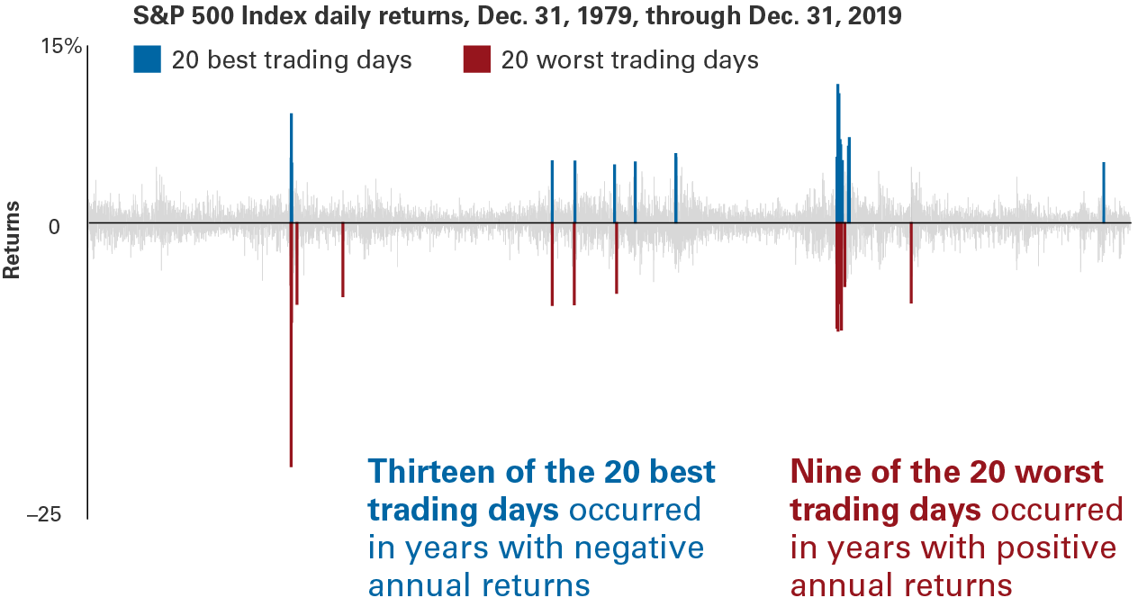 During the past 40 years, thirteen of the 20 strongest daily gains for stocks, as measured by the Standard and Poor's 500 Index, occurred in years that ended with negative total returns. And nine of the 20 biggest daily declines in stocks occurred in years that ended with positive total returns. Extreme market movements, up and down, often occurred in close proximity to one another.