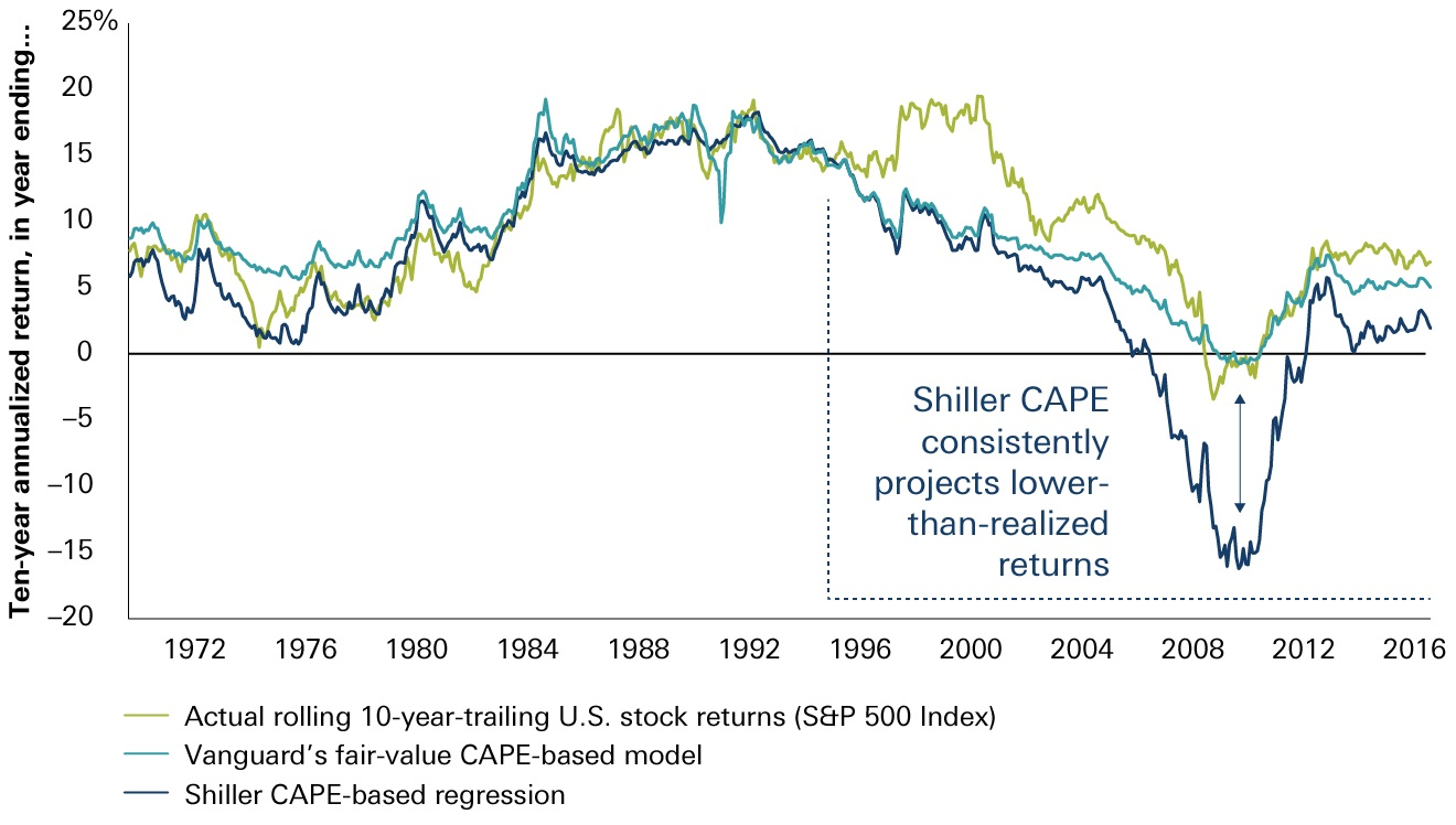 The fair-value CAPE has proved better at forecasting