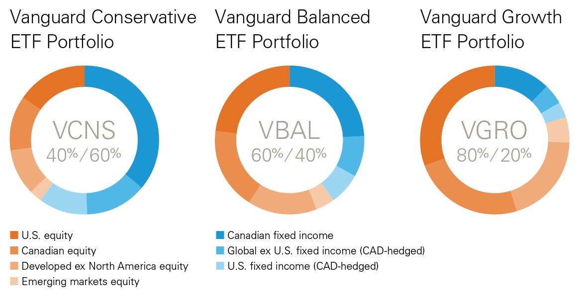 Vanguard Introduces Three New Asset Allocation Etfs