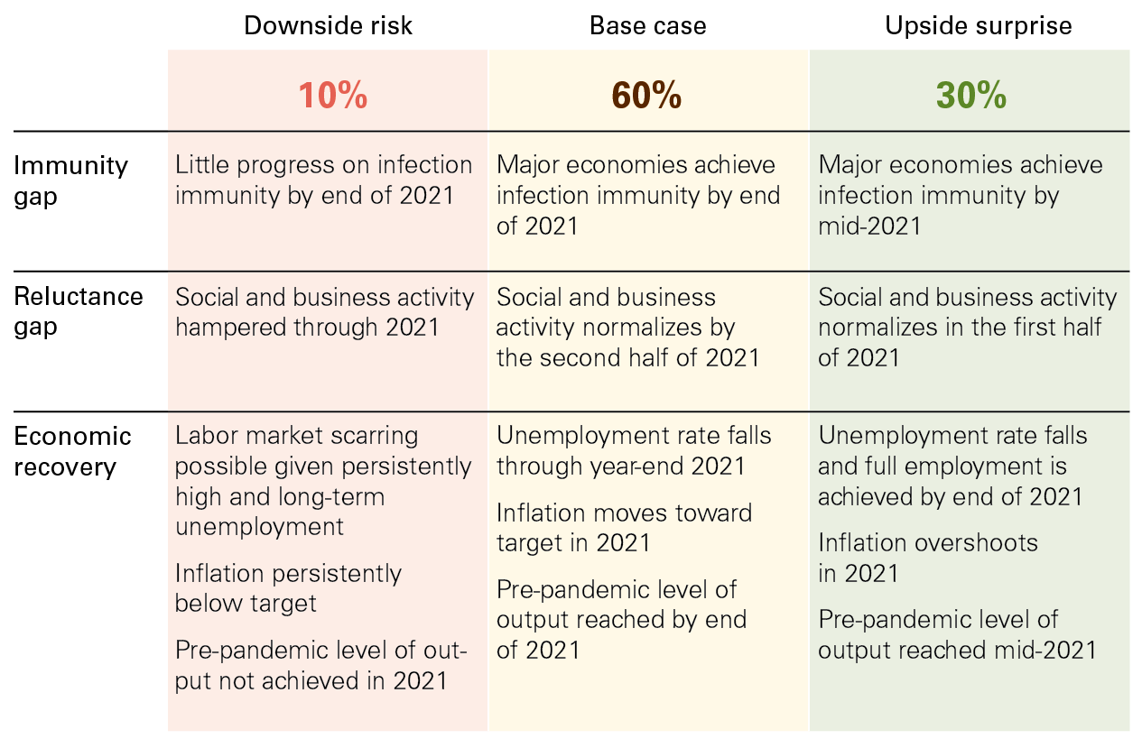 This illustration breaks down Vanguard's assessment of global economic risks based on three scenarios. In our base case, to which we ascribe a 60% probability, major economies achieve herd immunity by the end of 2021 and social and business activity normalizes by the second half. We ascribe a 30% probability to the upside scenario, which accelerates these time tables, and a 10% probability to the downside.