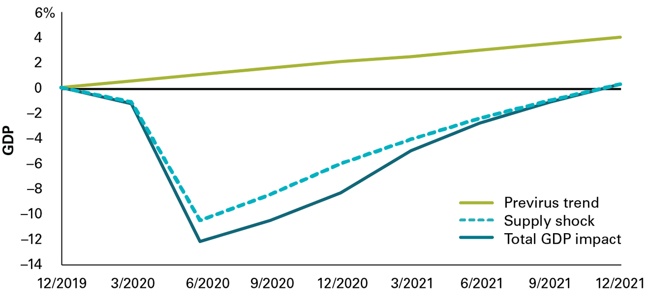 The image shows Vanguard's expectation that the percentage point change in quarterly GDP as a whole for the United States will fall more sharply in the second quarter of 2020 then recover more slowly through much of 2021 than the part of GDP attributable to the supply shock from COVID-19. Even at the end of 2021, GDP as a whole is forecast to be below its previrus trend level.