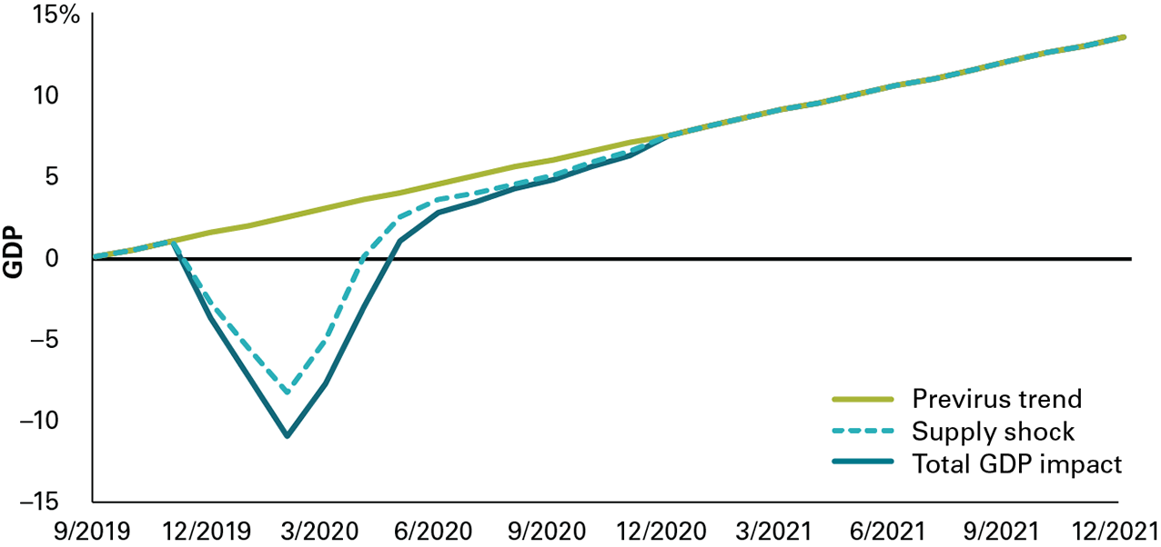 The image shows Vanguard's expectation that the projected percentage-point change in quarterly GDP as a whole for China will fall sharply in the first quarter of 2020 then return to its previrus trend level by the end of 2020. The part of GDP attributable to the supply shock from COVID-19 is forecast to follow a similar but shallower trajectory.