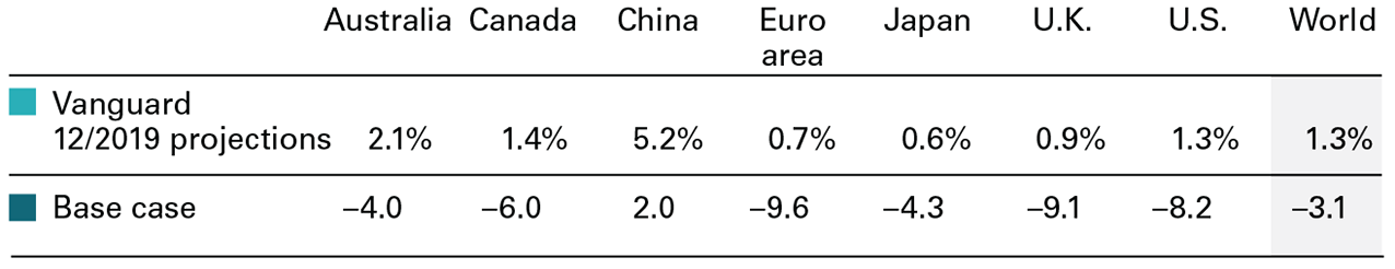 The image shows that Vanguard's base case projections for GDP contractions in 2020 are as follows: The world –3.1%, Australia –4.0%, Canada –6.0%, the euro area –9.6%, Japan –4.3%, the U.K. –9.1%, and the U.S. –8.2%. Only China's GDP is projected to expand, by 1.6%. Vanguard's projections for GDP in December 2019 were as follows: The world 1.3%, Australia 2.1%, Canada 1.4%, China 5.2%, the euro area 0.7%, Japan 0.6%, the U.K. 0.9%, and the U.S. 1.3%.