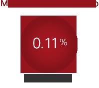 MER 0.11%