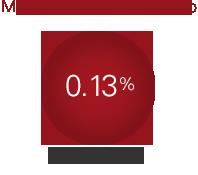 MER 0.13%