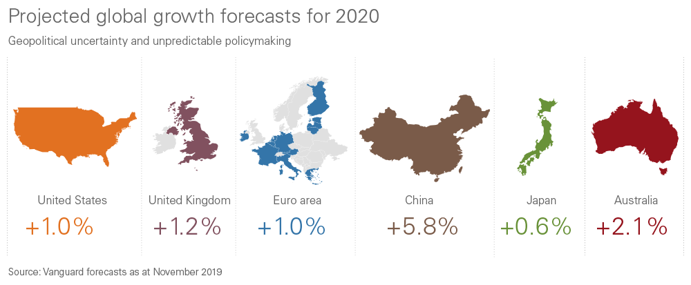Illustration of projected 2020 growth forecasts for the US, UK, Europe, Chine, Japan and Australia