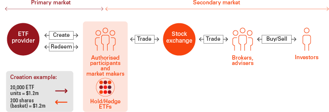 Graphic showing primary and secondary market through ETF provider and the Stock exchange