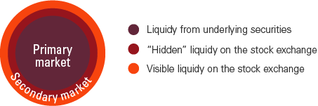 graph visual of main sources of ETF liquidity