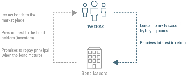 Fixed income, what is a bond?