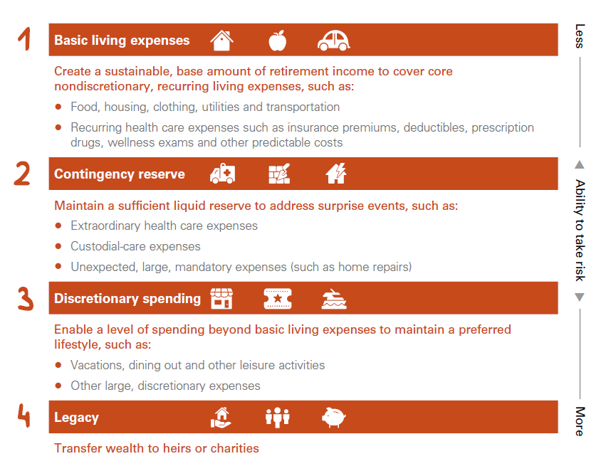 Table of common retirement expenses