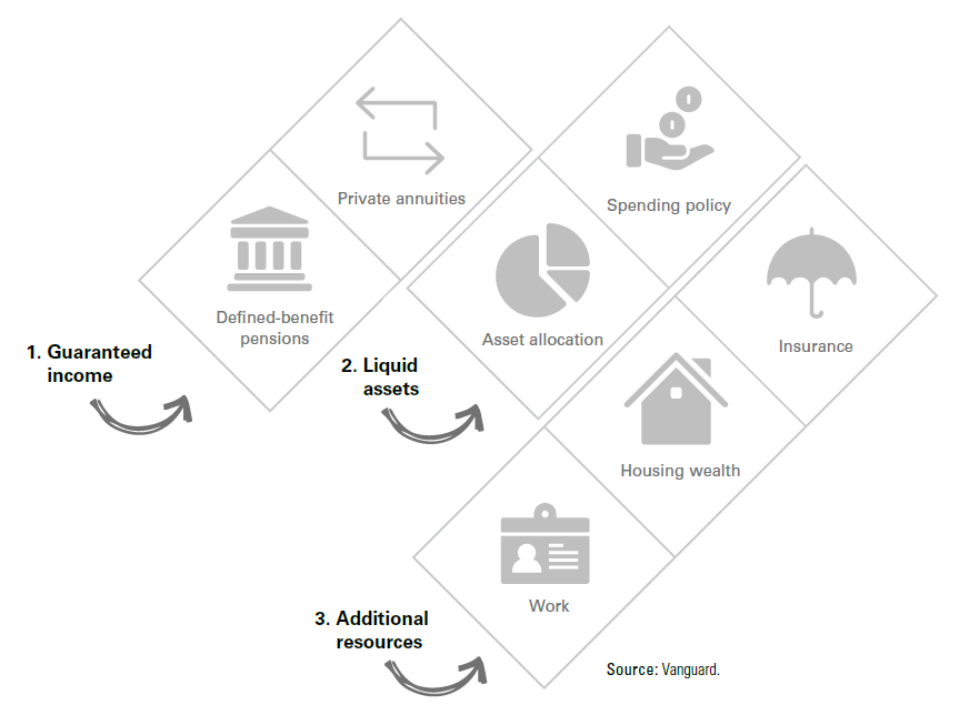 Illustration of resources to mitigate risks