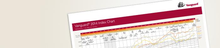 2014 Index Chart