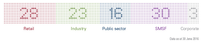 28% Retail, 23% Industry, 16% Public sector, 30% SMSF, 3% Corporate