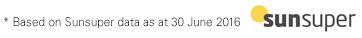 * Based on Sunsuper data as at 30 June 2016