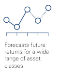 Forecasts future returns for a wide range of asset classes.