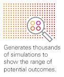 Generates thousands of simulations to show the range of potential outcomes.
