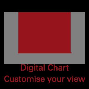 Digital index chart