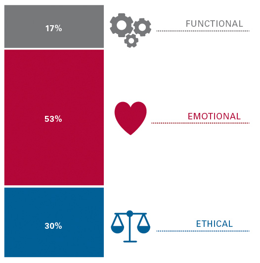 17% Functional; 53% Emotional; 30% Ethical