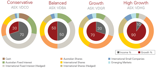 Vanguard Australia - New Vanguard ETFs offer diversified ...