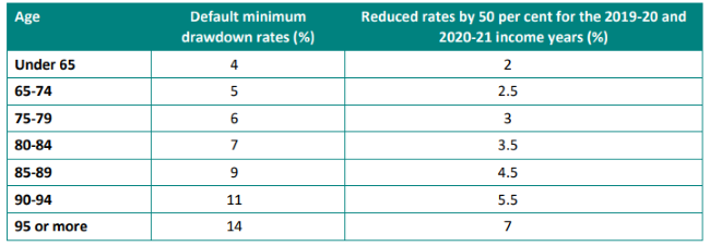 Revised minimum drawdown rates