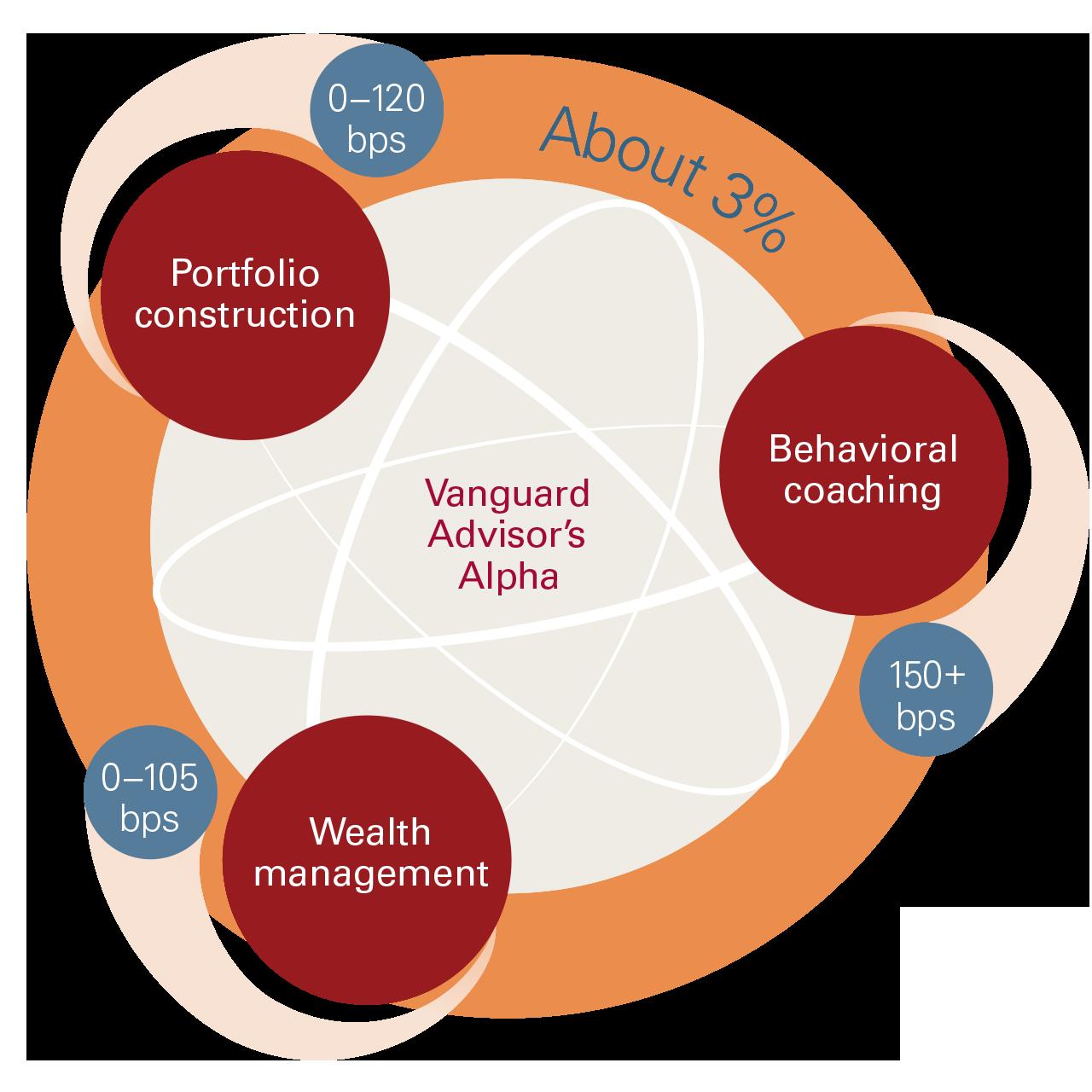 Adviser's Alpha adds about 3% through portfolio construction, behavioural coaching and wealth management
