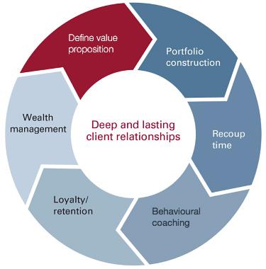 Deep and lasting client relationships: Define value proposition - Portfolio construction - Recoup time - Behavioural coaching - Loyalty/retention - Wealth management