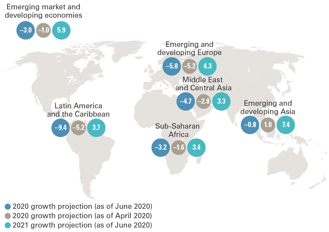 The illustration shows 2020 and 2021 projected GDP growth percentages for broad emerging markets and emerging regions. The current full-year 2020 projections are as of June 2020; the illustration includes full-year 2020 projections made in April 2020 that have since been revised. The data in the illustration are as follows: All emerging markets – 2020 projected growth of negative 3.0%, revised from negative 1.0% in April 2020, and 2021 projected growth of 5.9%; Latin America and the Caribbean – 2020 projected growth of negative 9.4%, revised from negative 5.2% in April 2020, and 2021 projected growth of 3.7%; Emerging and developing Europe – 2020 projected growth of negative 5.8%, revised from negative 5.2% in April 2020, and 2021 projected growth of 4.3%; Middle East and Central Asia – 2020 projected growth of negative 4.7%, revised from negative 2.8% in April 2020, and 2021 projected growth of 3.3%; Sub-Saharan Africa – 2020 projected growth of negative 3.2%, revised from negative 1.6% in April 2020, and 2021 projected growth of 3.4%; Emerging and developing Asia – 2020 projected growth of negative 0.8%, revised from 1.0% in April 2020, and 2021 projected growth of 7.4%.