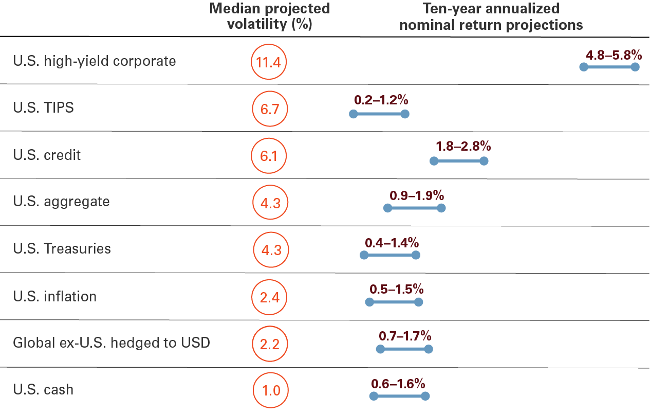 The image shows that the median projected volatility over the next decade is as follows:  2.4% for U.S. inflation, 1.0% for U.S. cash, 4.3% for U.S. Treasuries, 6.1% for U.S. credit, 11.4% for U.S. high-yield corporate bonds, 4.3% for U.S. aggregate bonds, 2.2% for global ex-U.S. bonds hedged in U.S. dollars, and 6.7% for U.S. Treasury inflation-linked bonds.   It also shows that the expected annualized nominal median projected return range over the next decade is as follows:  0.5% to 1.5% for U.S. inflation, 0.6% to 1.6% for U.S. cash, 0.4% to 1.4% for U.S. Treasuries, 1.8% to 2.8% for U.S. credit, 4.8 % to 5.8% for U.S. high-yield corporate bonds, 0.9% to 1.9% for U.S. aggregate bonds, 0.7% to 1.7% for global ex-U.S. bonds hedged in U.S. dollars, and 0.2% to 1.2% for U.S. Treasury inflation-linked bonds.