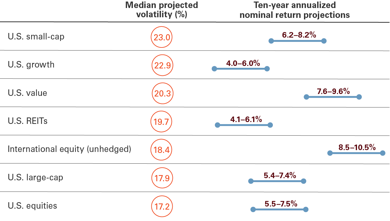 The image shows that the median projected volatility over the next decade is as follows:  23.0% for U.S. small-capitalization stocks, 22.9% for U.S. growth stocks, 20.3% for U.S. value stocks, 19.7% for U.S. REITs, 18.4% on an unhedged basis for international stocks, 17.9% for U.S. large-capitalization stocks, and 17.2% for U.S. stocks.   It also shows that the expected annualized nominal median projected return range over the next decade is as follows:  6.2% to 8.2% for U.S. small-capitalization stocks, 4.0% to 6.0% U.S. for U.S. growth stocks, 7.6% to 9.6% for U.S. value stocks, 4.1% to 6.1% for U.S. REITs, 8.5% to 10.5% on an unhedged basis for international stocks, 5.4% to 7.4% for U.S. large-capitalization stocks, and 5.5% to 7.5% for U.S. stocks.