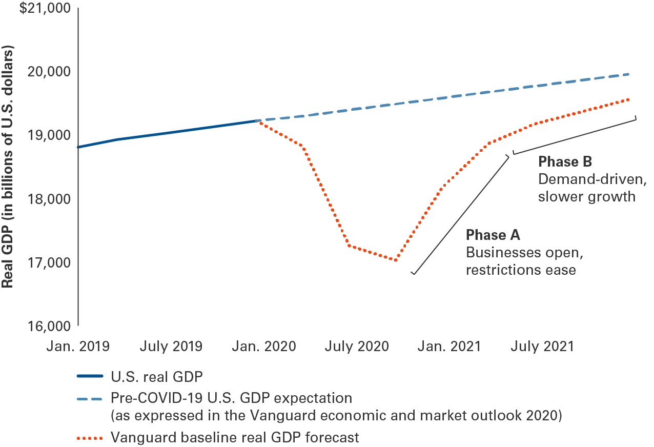 graph with U.S. real GDP, pre-COVID-19 U.S. GDP Expectations, and Vanguard baseline for real GDP forecast, from January 2019 to July 2021