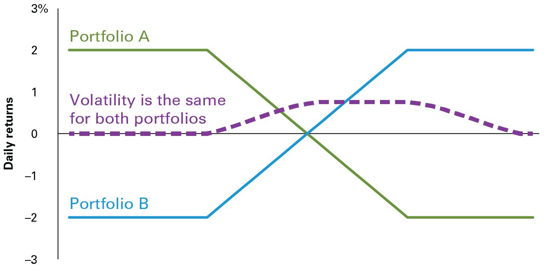 Vanguard Americas Institutional Volatility Strikes Back Wiring Diagram 3 Two Portfolios Identical