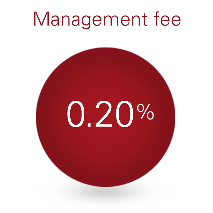 Management fee 20 bps