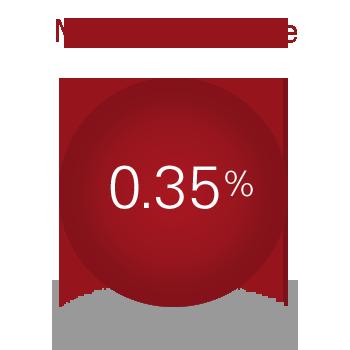Management fee 35 bps