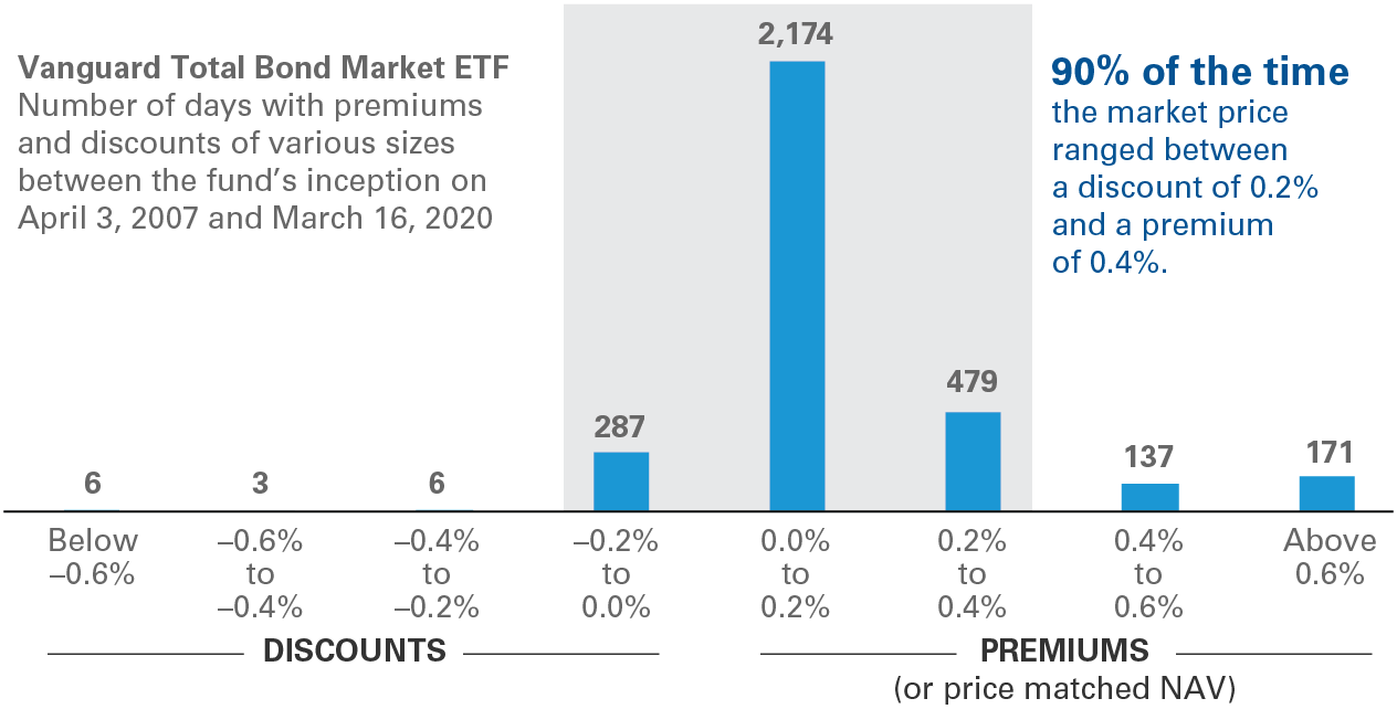 Notes: The chart depicts the frequency of premiums and discounts of various sizes between the market price and the net asset value of Vanguard Total Bond Market ETF between the fund's inception on April 3, 2007, and March 16, 2020. Premiums and discounts are based on end-of-day market prices and NAVs. On 2,940 of 3,263 trading days—90% of the time—the market price ranged between a discount of 0.2% and a premium of 0.4%. There were discounts of more than 0.2% on just 15 days.