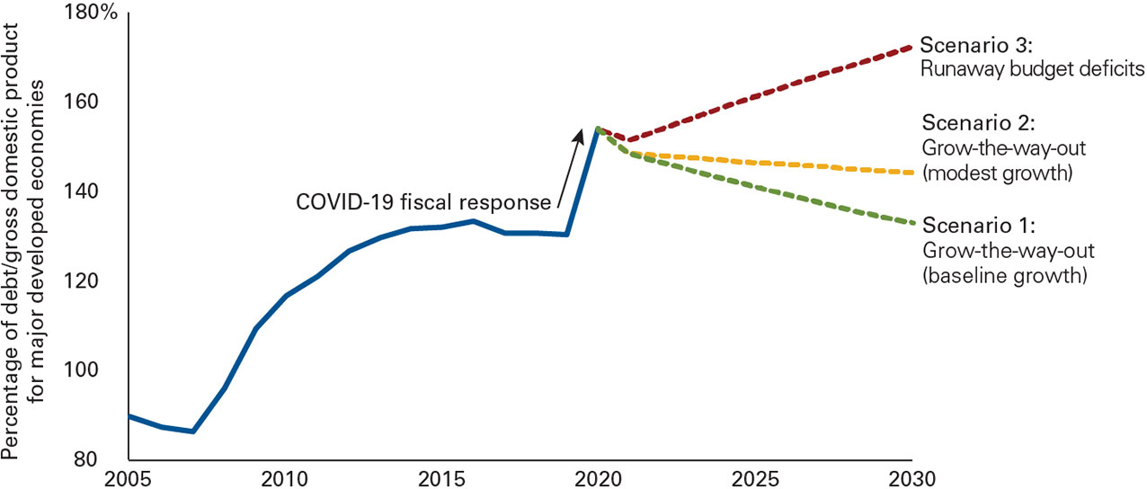 "The illustration shows the percentage of debt to growth domestic product for selected countries from 2005 through mid-2020, when the average level after fiscal measures to battle the effects of COVID-19 stood at 154%. The illustration further shows three scenarios. Scenario 1 represents ""grow the way out of debt, baseline growth""; Scenario 2 represents ""grow the way out of debt, modest growth""; Scenario 3 represents runaway budget deficits."