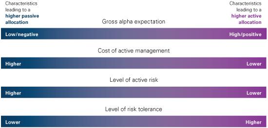 Key decision factors graph