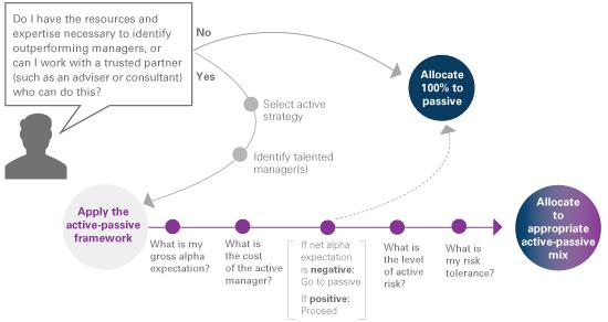 Active-passive decision flow chart