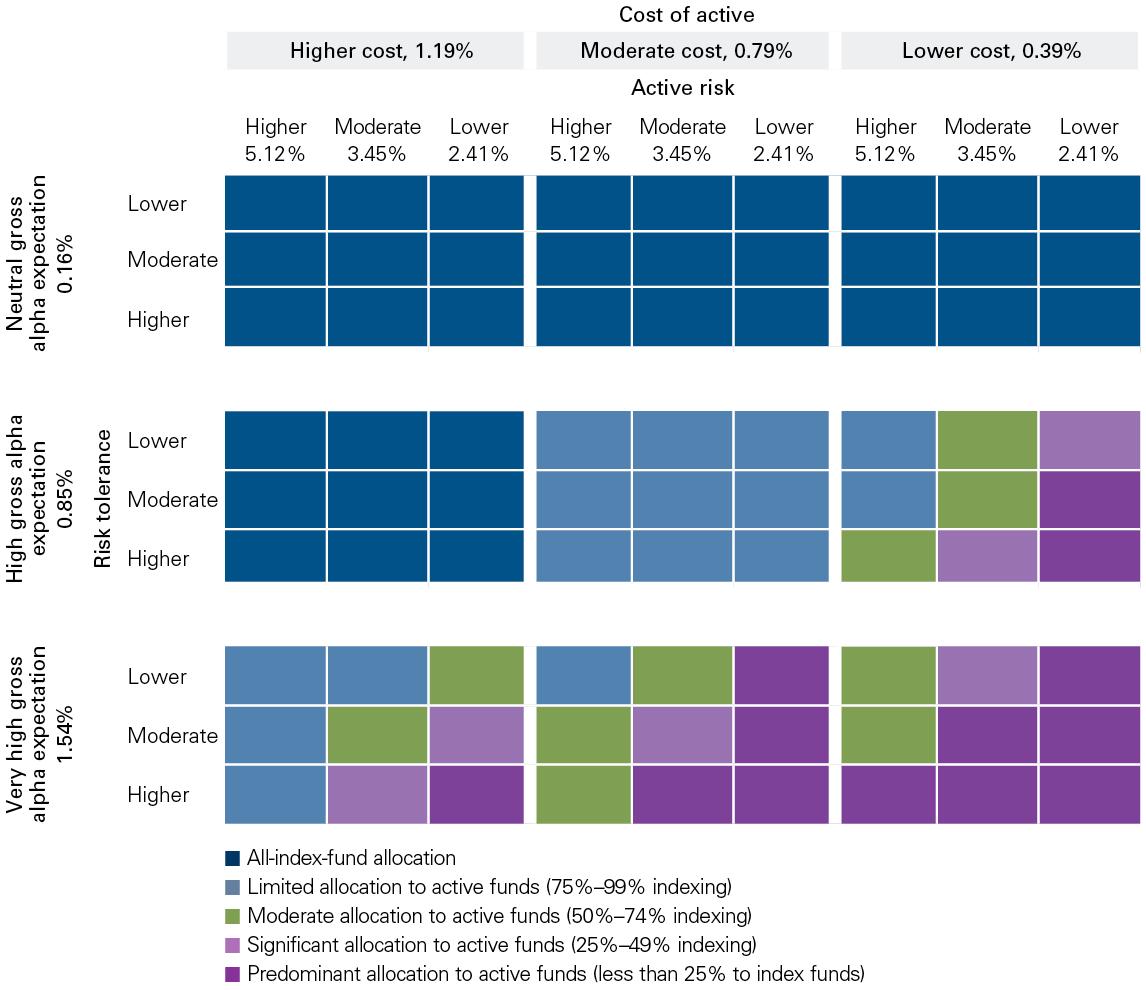 Potential active-passive allocations chart