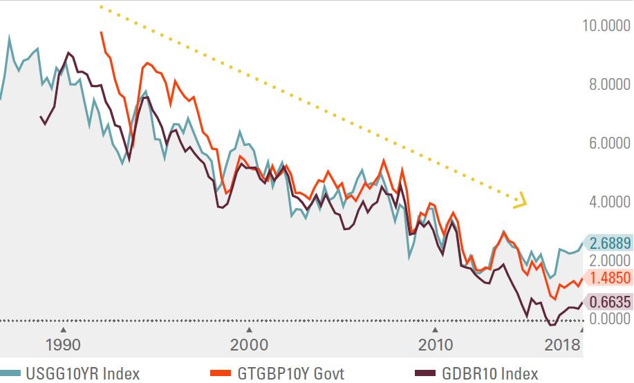 The evolution of global bond market yields - a bond trader's