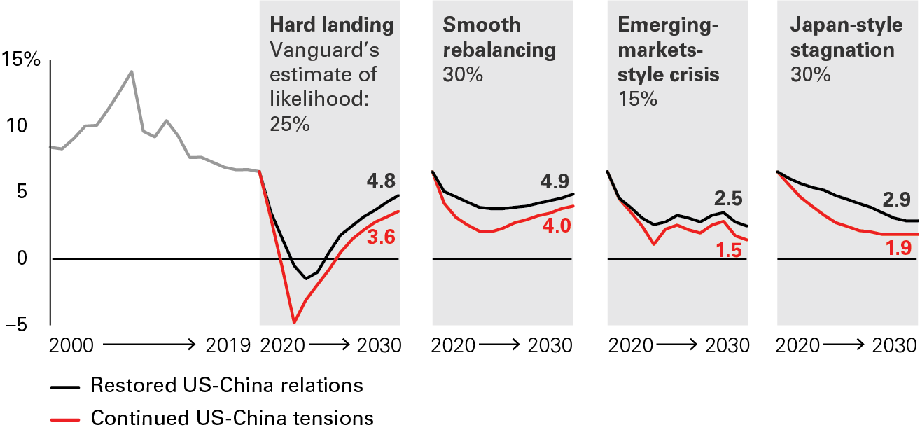 2020 January 17 : Global Trends 2030