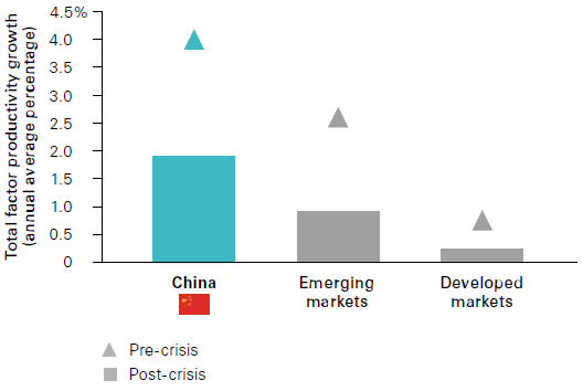 Reform: China's path to higher productivity | Vanguard Denmark