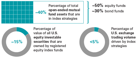 US equity investable securities and US exchange trading volume driven by index strategies