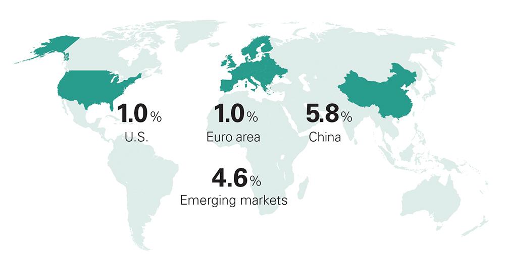 U.S., euro area, and China 2020 growth estimates