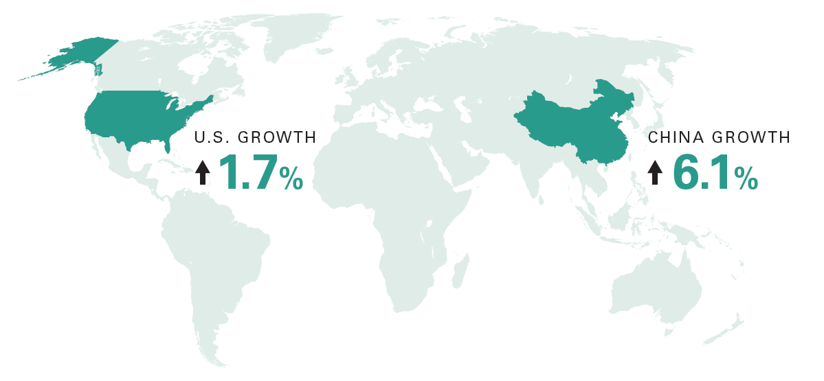 U.S. and China second-half growth estimates