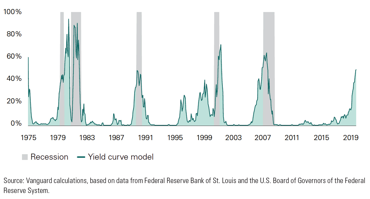 Implied 12-month recession probability